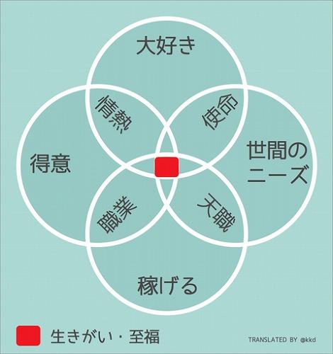 purpose_venn_diagram_ja
