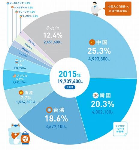 訪日外国人数 2015
