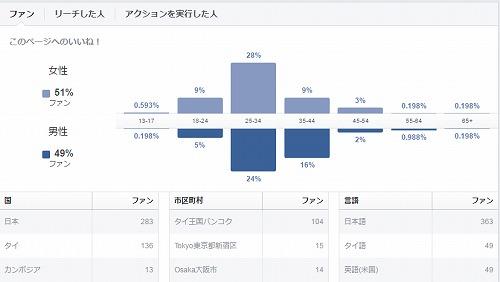 facebook fan more than 500