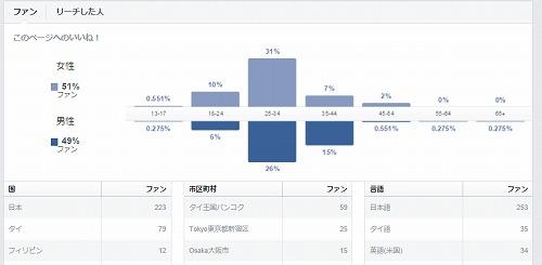 201510月FBページ読者層