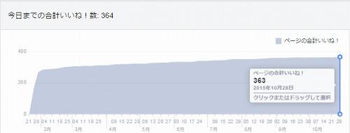 イイネ数推移2015年1月~10月