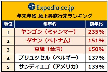 人気急上昇ランキング expedia