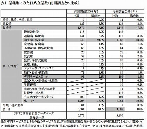 日系企業数