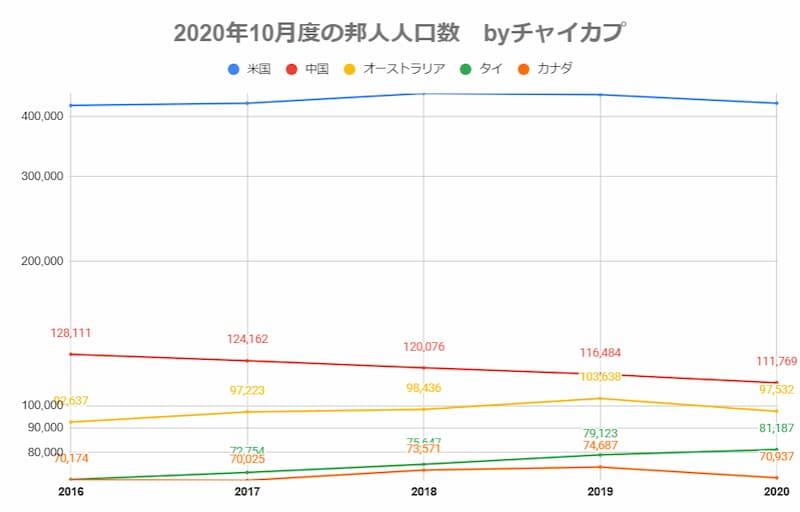2020年国別在留邦人数