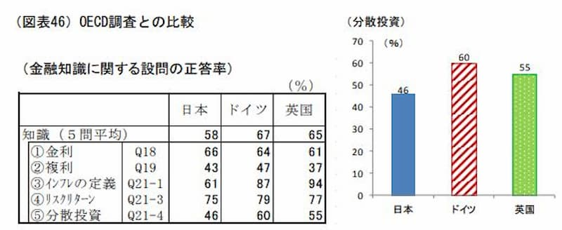 日本国民のマネーリテラシーが低い