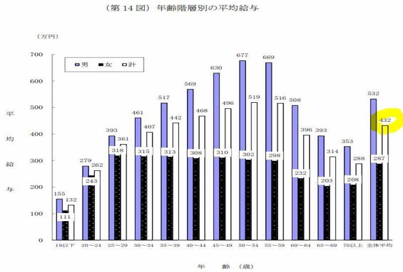 日本の平均年収