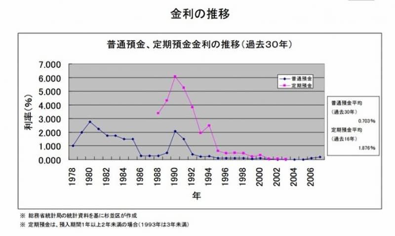 杉並区の預金利率の画像