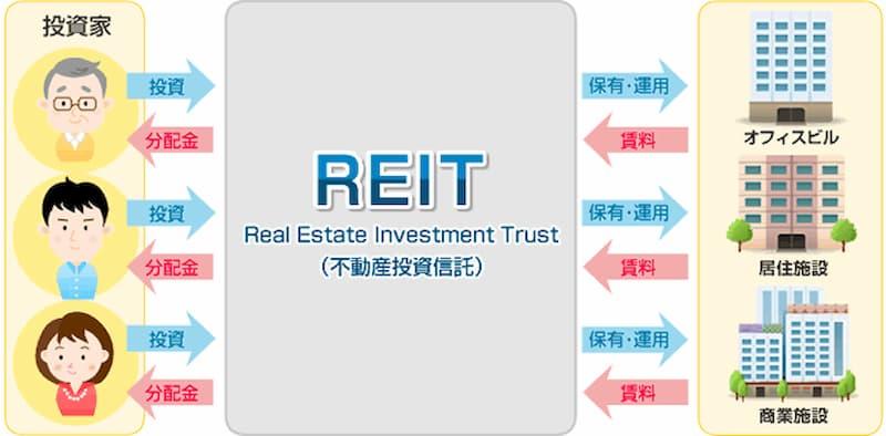REIT(リート)