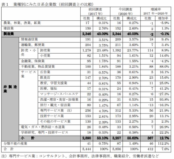 業種別にみたタイへの日系企業数