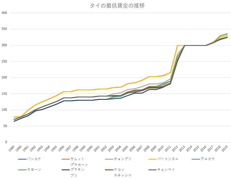タイの最低賃金の推移