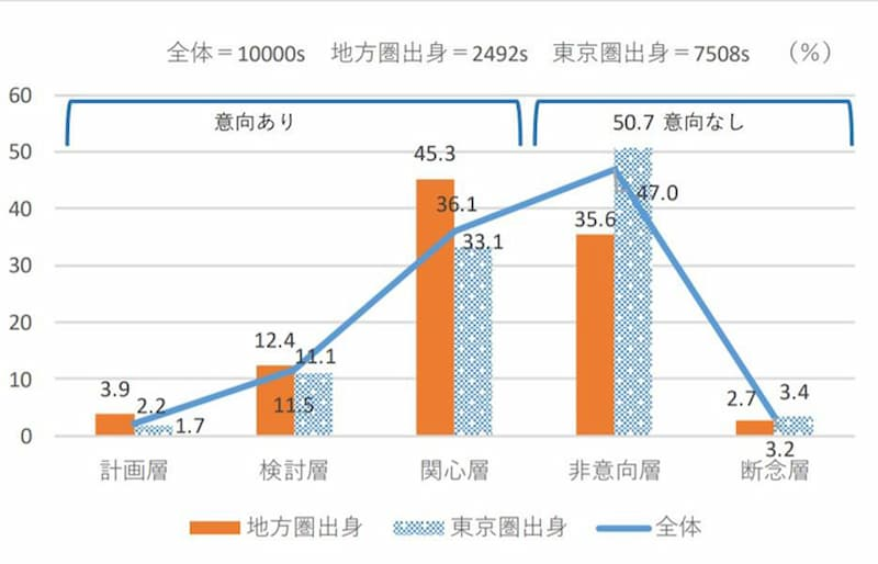 田舎で働きたい東京住まいの方のグラフ