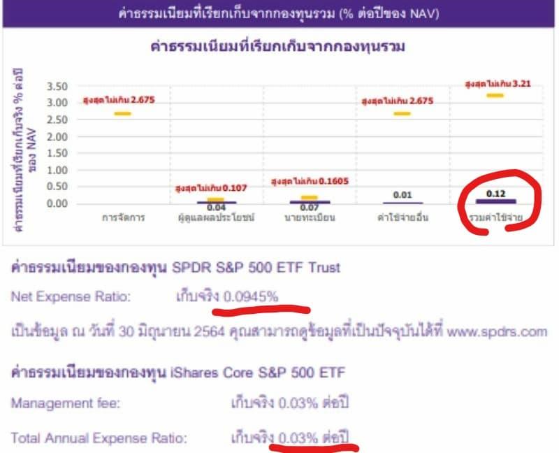 タイ投資信託の手数料の計算方法